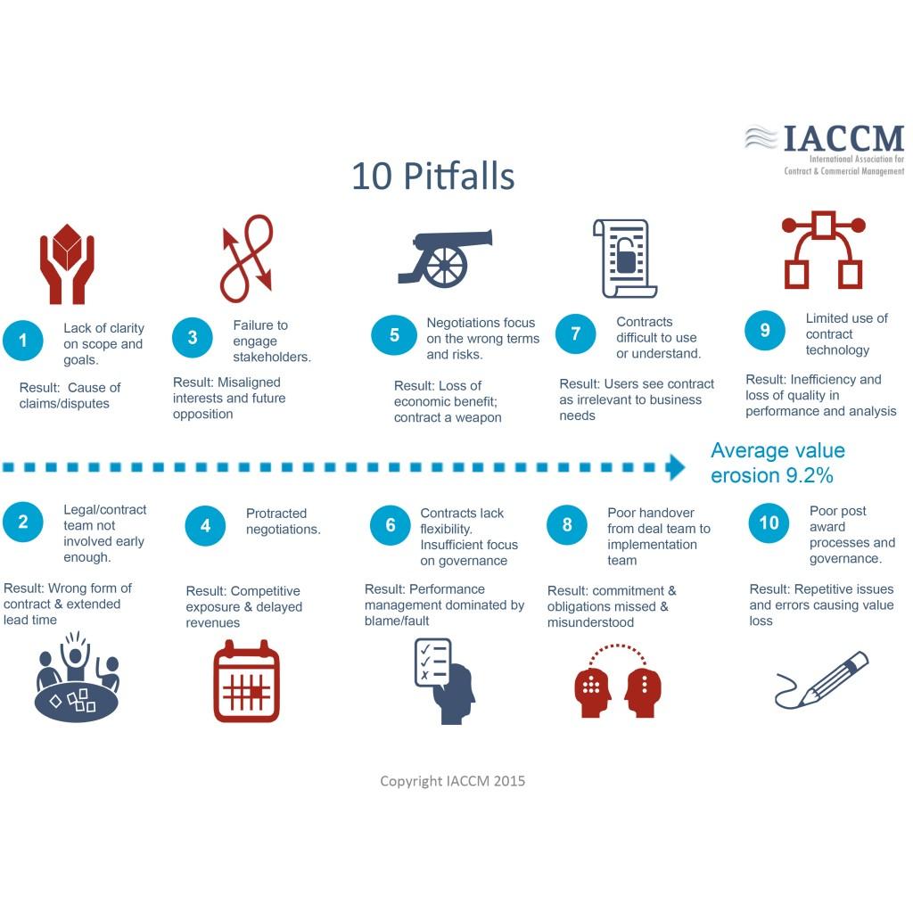 10_Pitfalls_March_2015 2