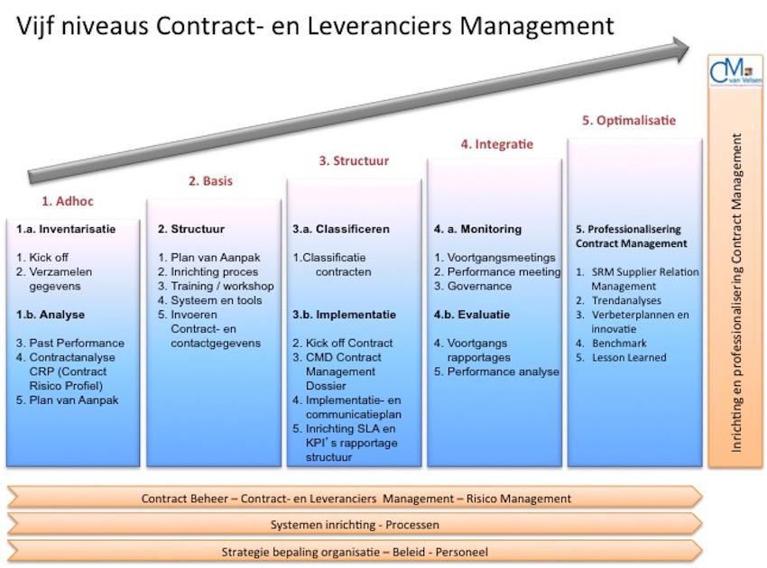 Vijf niveaus Contract- en Leveranciers management